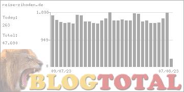 reise-zikaden.de - Besucher