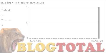zug-kapp-und-gehrungssaege.de - Besucher