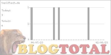 top10tech.de - Besucher