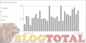 Reisenblog.ch - Besucher