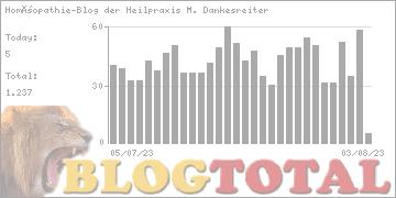 Homöopathie-Blog der Heilpraxis M. Dankesreiter - Besucher