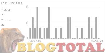 Sparfuchs Blog - Besucher