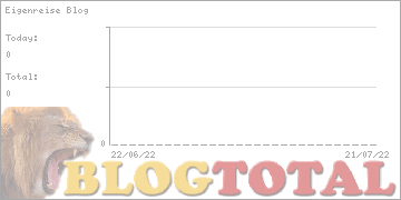 Eigenreise Blog - Besucher