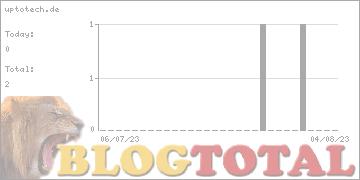 uptotech.de - Besucher