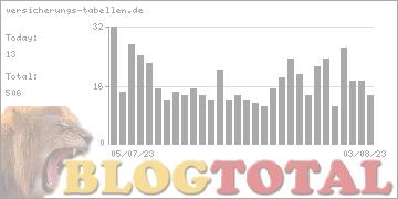 versicherungs-tabellen.de - Besucher
