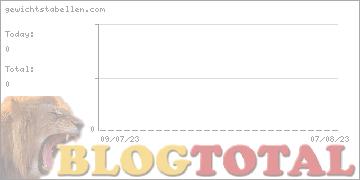 gewichtstabellen.com - Besucher