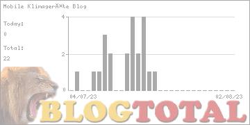 Mobile Klimageräte Blog - Besucher
