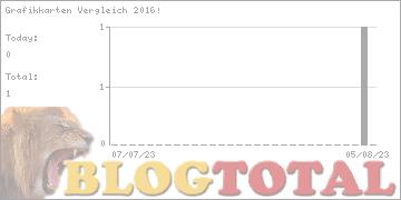 Grafikkarten Vergleich 2016! - Besucher