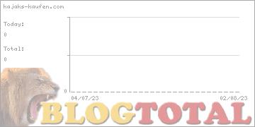 kajaks-kaufen.com - Besucher