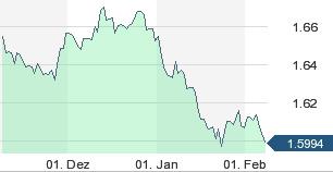 CHF/Euro Kursverlauf