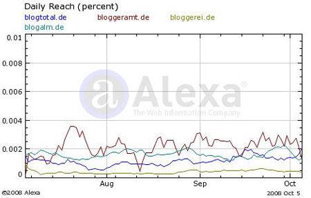 Blogtotal bei Alexa