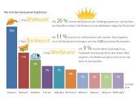 Infografik über Würste