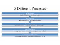 ITIL-Prozesse