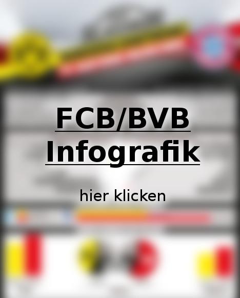 FCB/BVB-Infografik