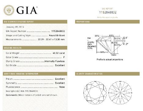 GIA-Zertifikat